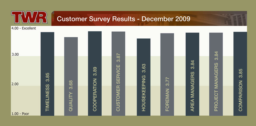 TWR Customer Survey Results 2009
