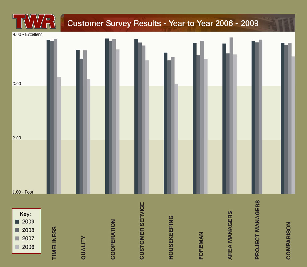 TWR Customer Survey Results 2006 -209