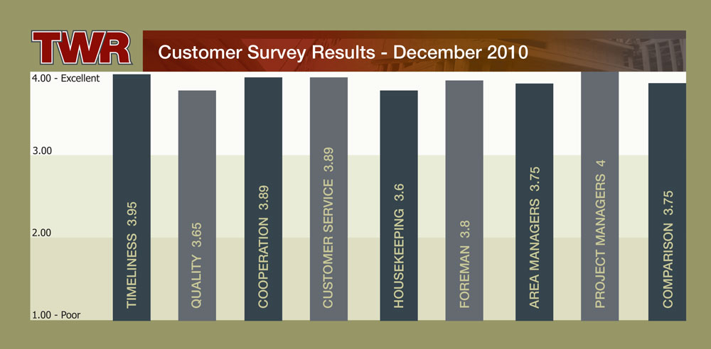 TWR Customer Survey Results 2010