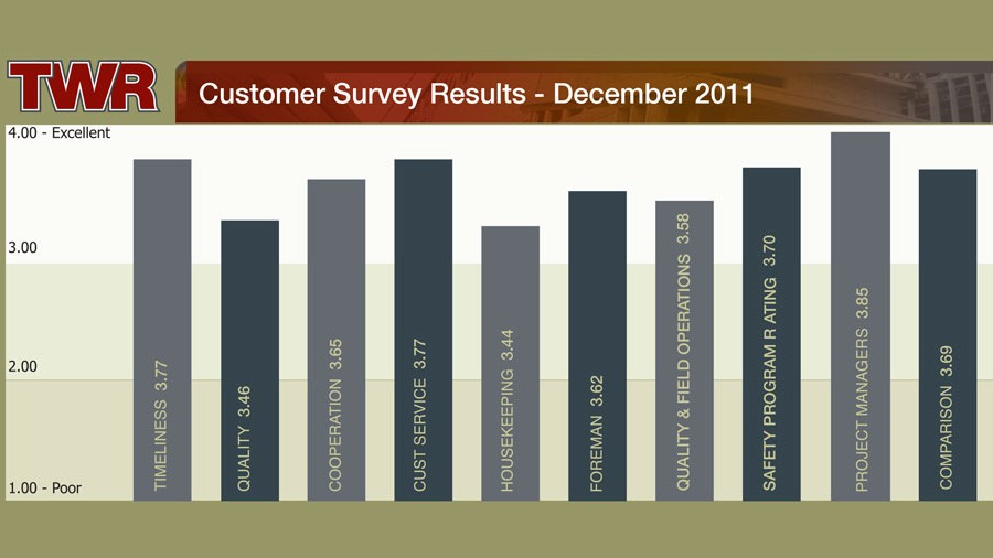TWR Customer Survey Results 2011
