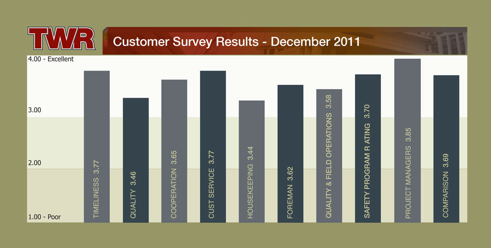 TWR Customer Survey Results 2011