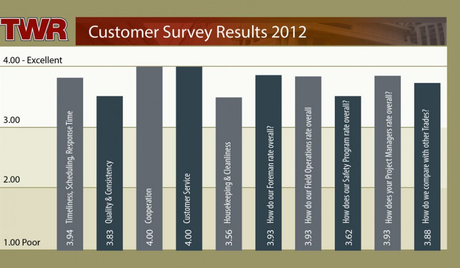 TWR Customer Survey Results 2012