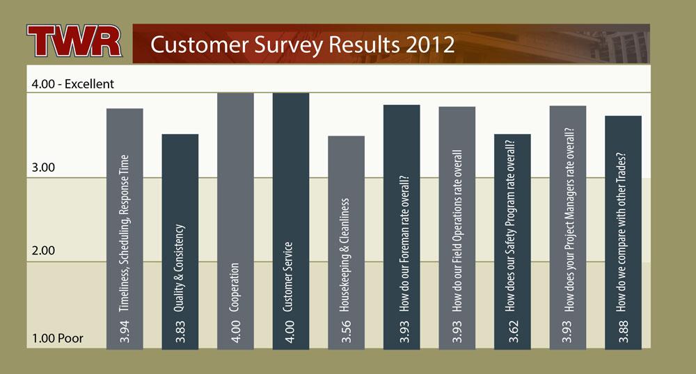 TWR Customer Survey Results 2012