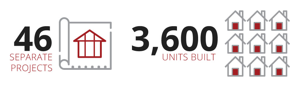 46 separate projects, with over 3600 units built to date